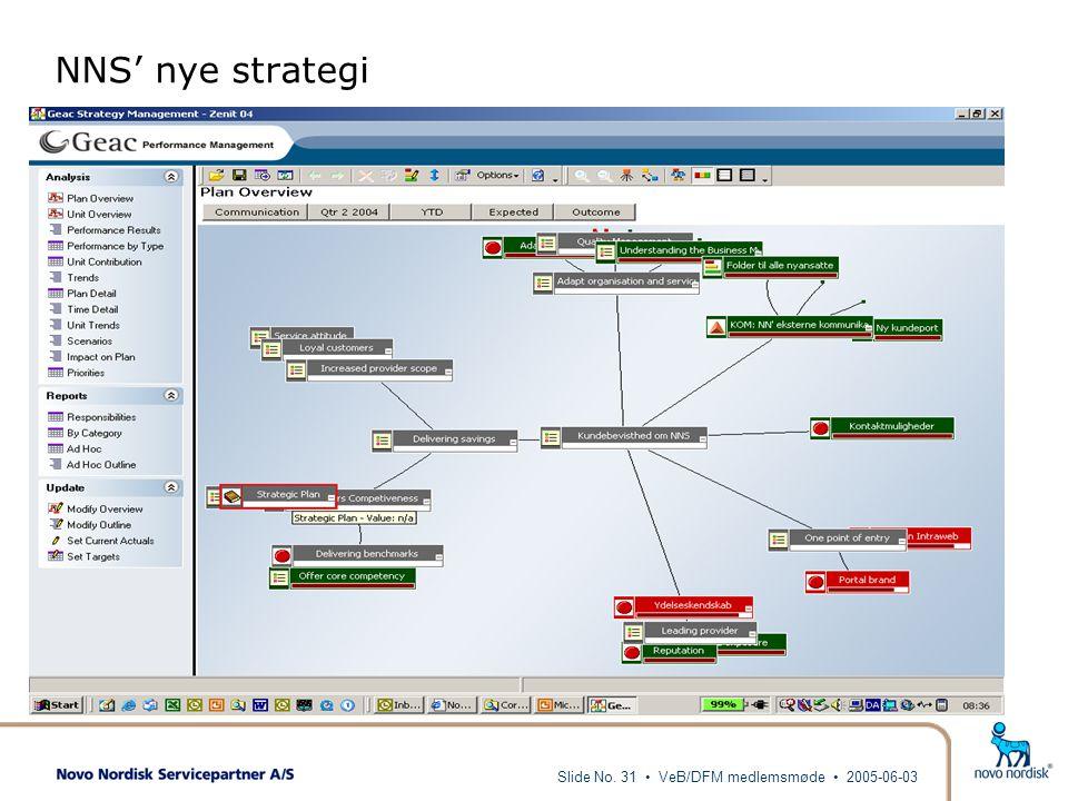 NNS' nye strategi Slide No. 31 • VeB/DFM medlemsmøde • 2005-06-03