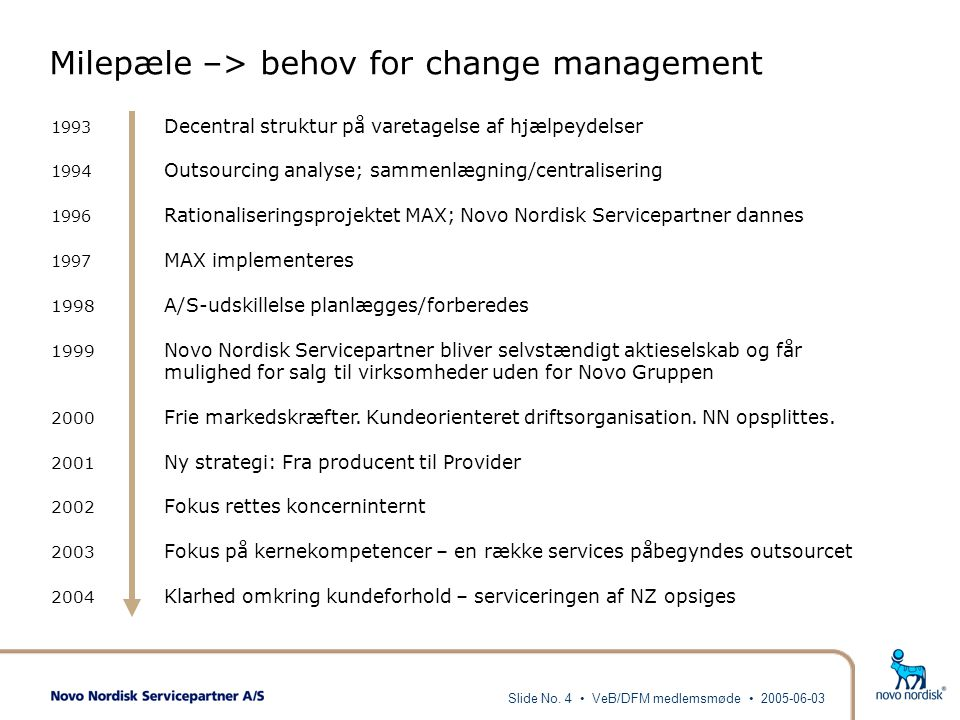 Milepæle –> behov for change management