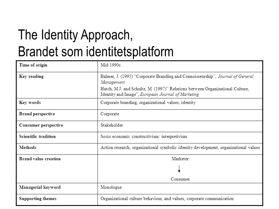 identity formation research methods Primary socialization: identity formation clearly influences personal identity by which the individual thinks of him or herself as a discrete and separate entity this may be through individuation whereby the undifferentiated individual tends to become unique.