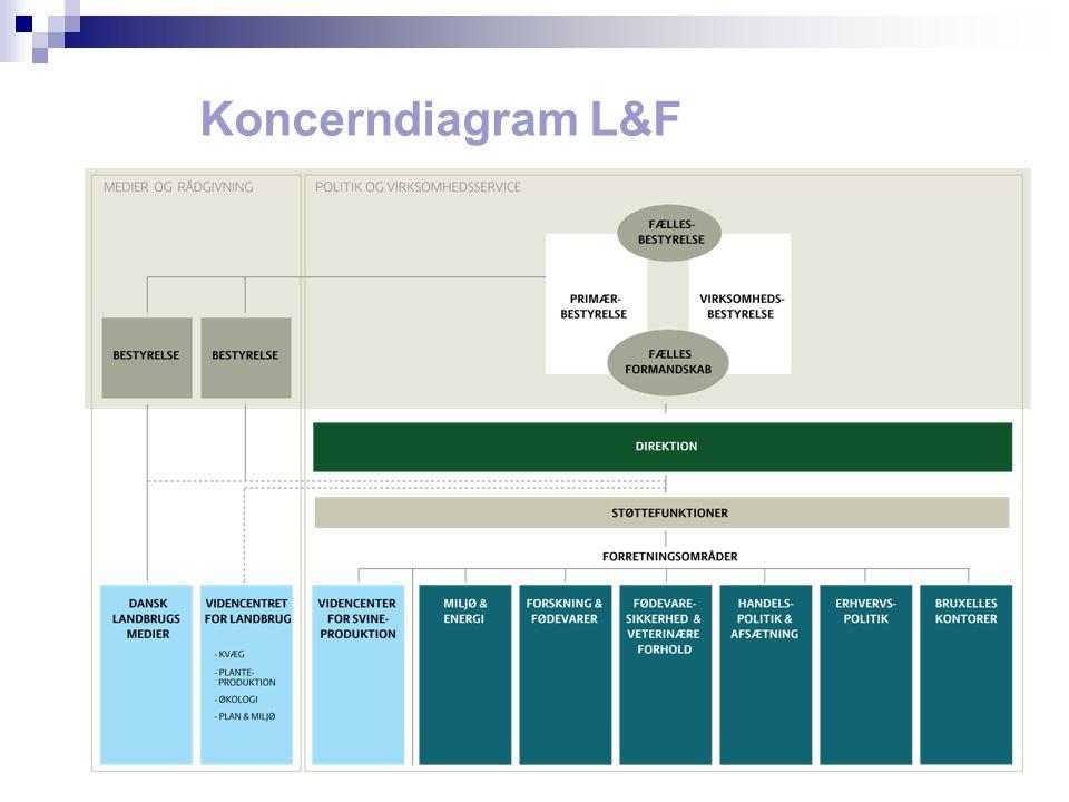 Koncerndiagram L&F