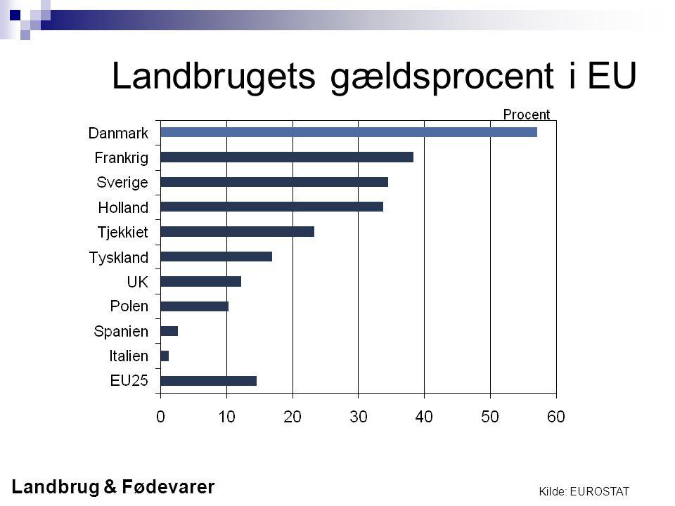 Landbrugets gældsprocent i EU