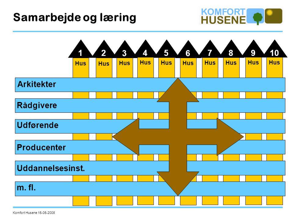 Samarbejde og læring 1 2 3 4 5 6 7 8 9 10 Arkitekter Rådgivere