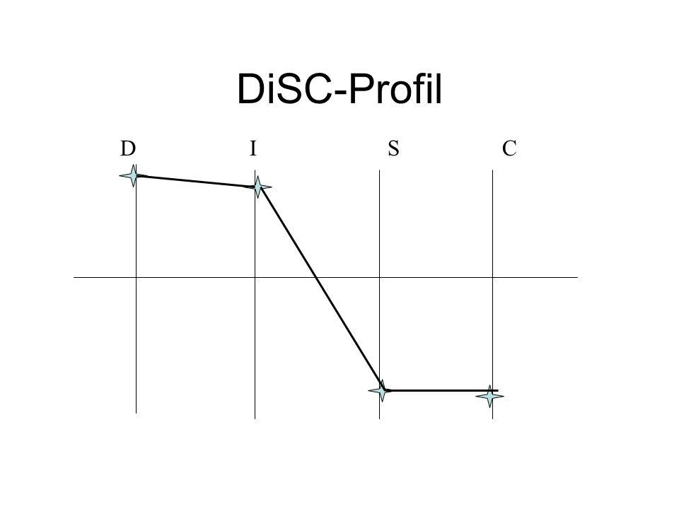 DiSC-Profil D I S C.