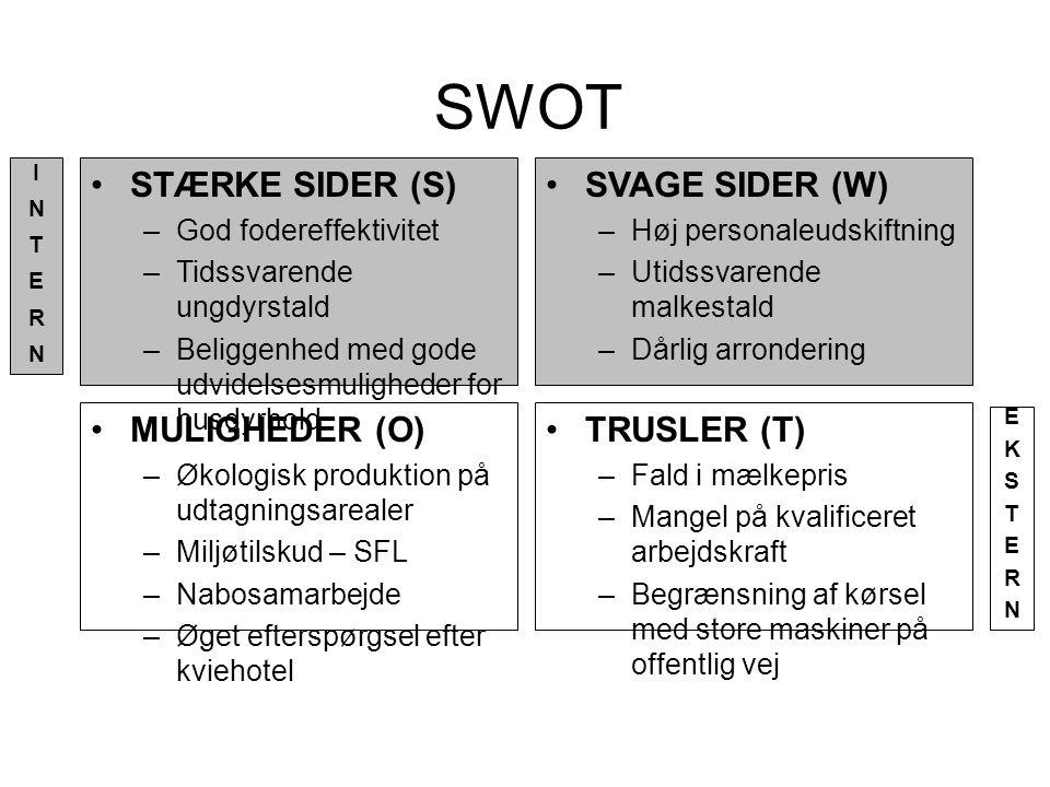 SWOT STÆRKE SIDER (S) SVAGE SIDER (W) MULIGHEDER (O) TRUSLER (T)