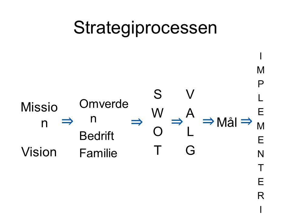 Strategiprocessen ⇒ ⇒ ⇒ ⇒ ⇒ S W O T V A L G Mission Vision Mål