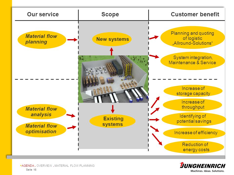 Our service Scope Customer benefit Material flow planning New systems