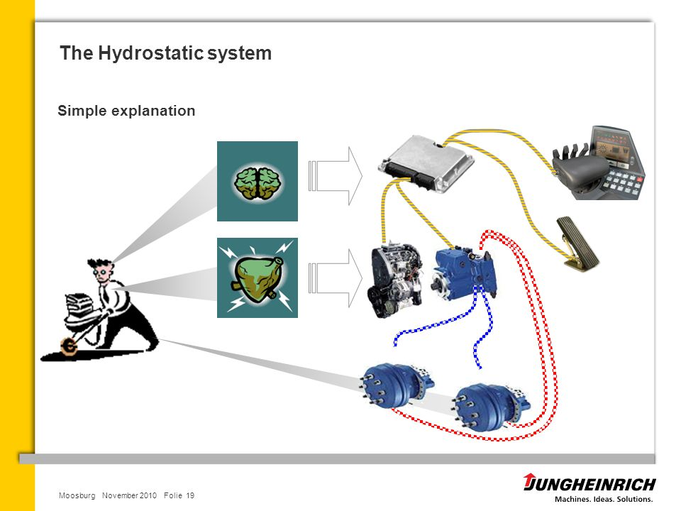 The Hydrostatic system