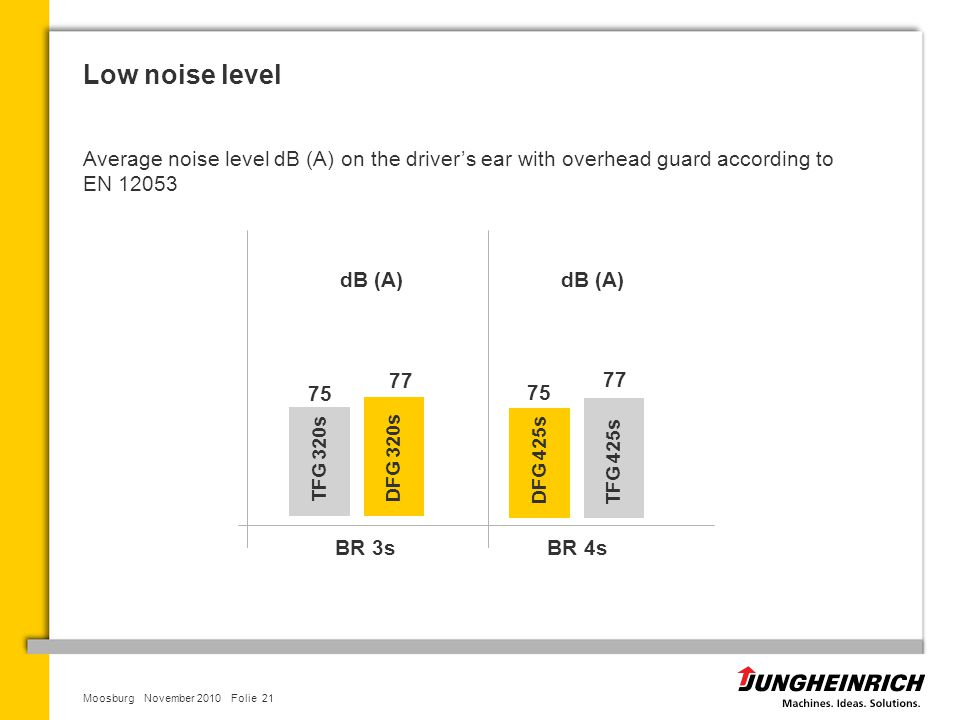 Low noise level Average noise level dB (A) on the driver's ear with overhead guard according to EN 12053.