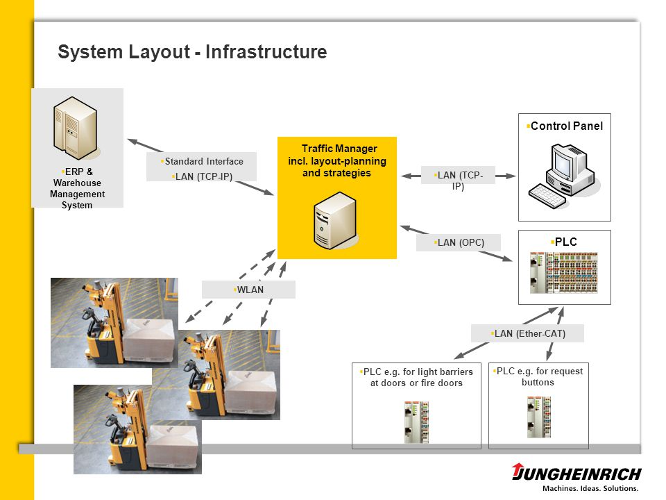 System Layout - Infrastructure