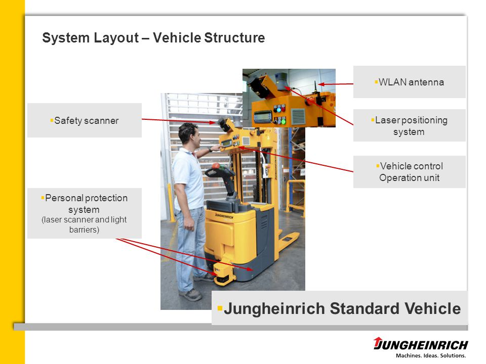 System Layout – Vehicle Structure