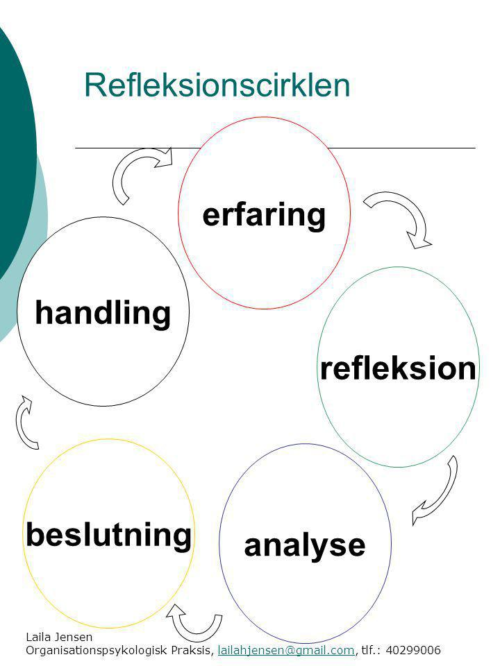 Refleksionscirklen erfaring handling refleksion beslutning analyse