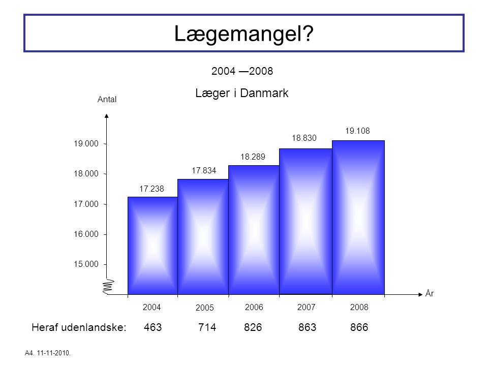 Lægemangel Læger i Danmark 2004 ―2008