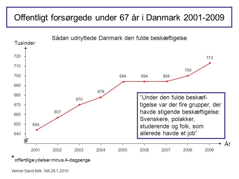 Offentligt forsørgede under 67 år i Danmark 2001-2009