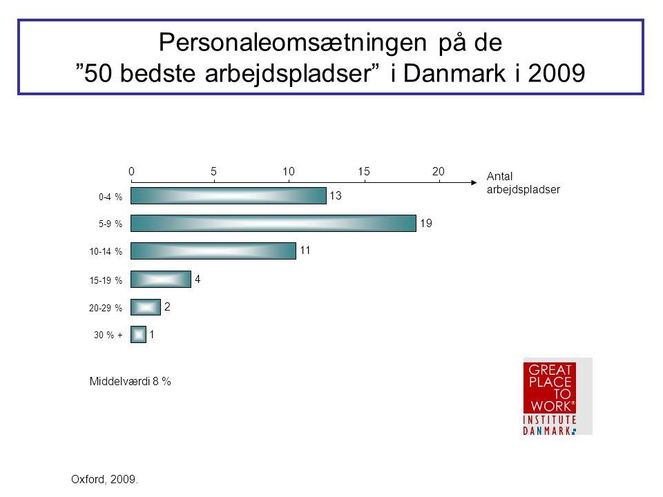 Personaleomsætningen på de 50 bedste arbejdspladser i Danmark i 2009
