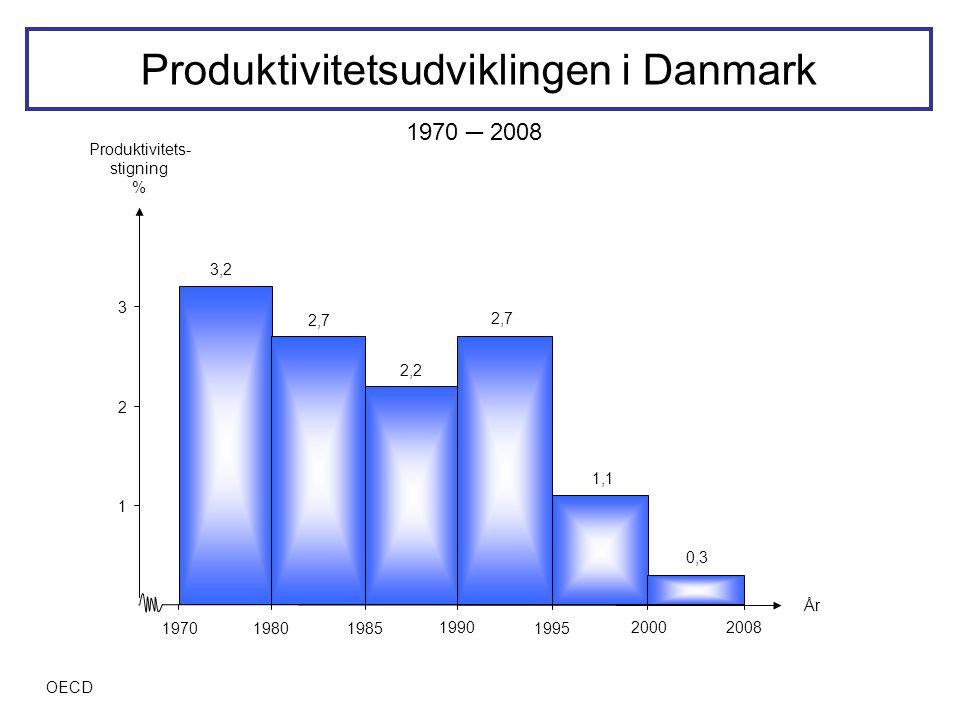 Produktivitetsudviklingen i Danmark
