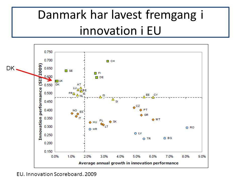 Danmark har lavest fremgang i innovation i EU