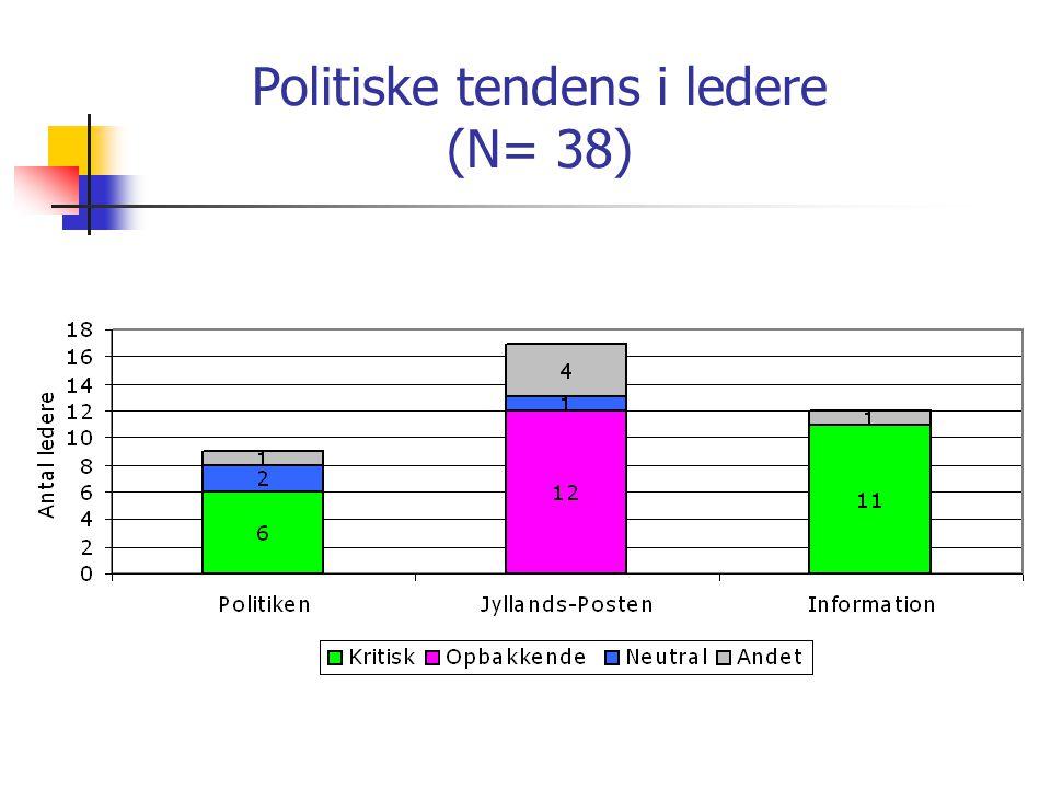 Politiske tendens i ledere (N= 38)