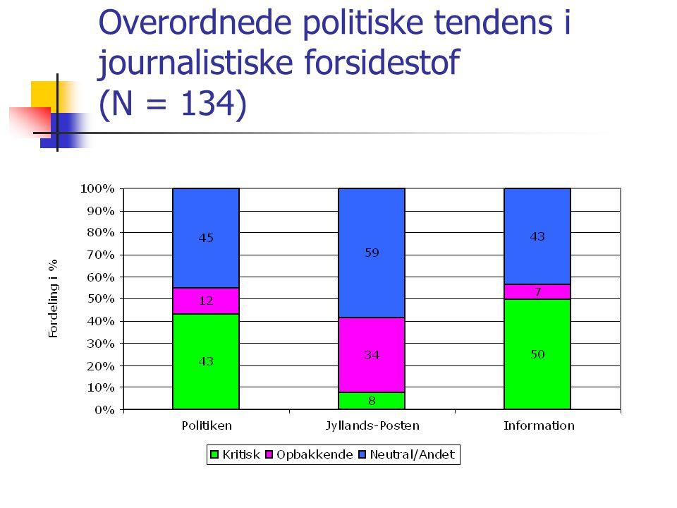 Overordnede politiske tendens i journalistiske forsidestof (N = 134)