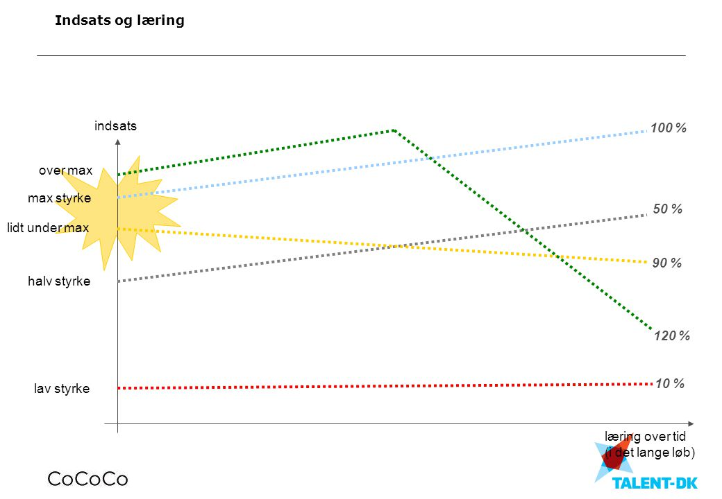Indsats og læring max styrke. 100 % læring over tid. (i det lange løb) indsats. over max. 120 %