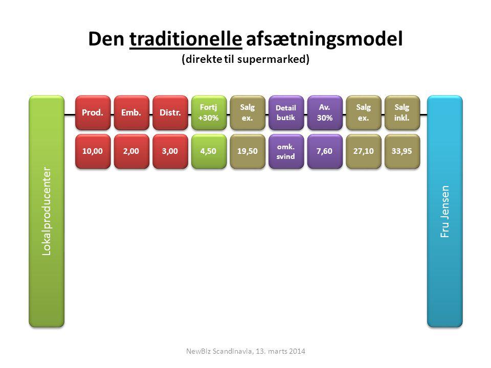 Den traditionelle afsætningsmodel (direkte til supermarked)