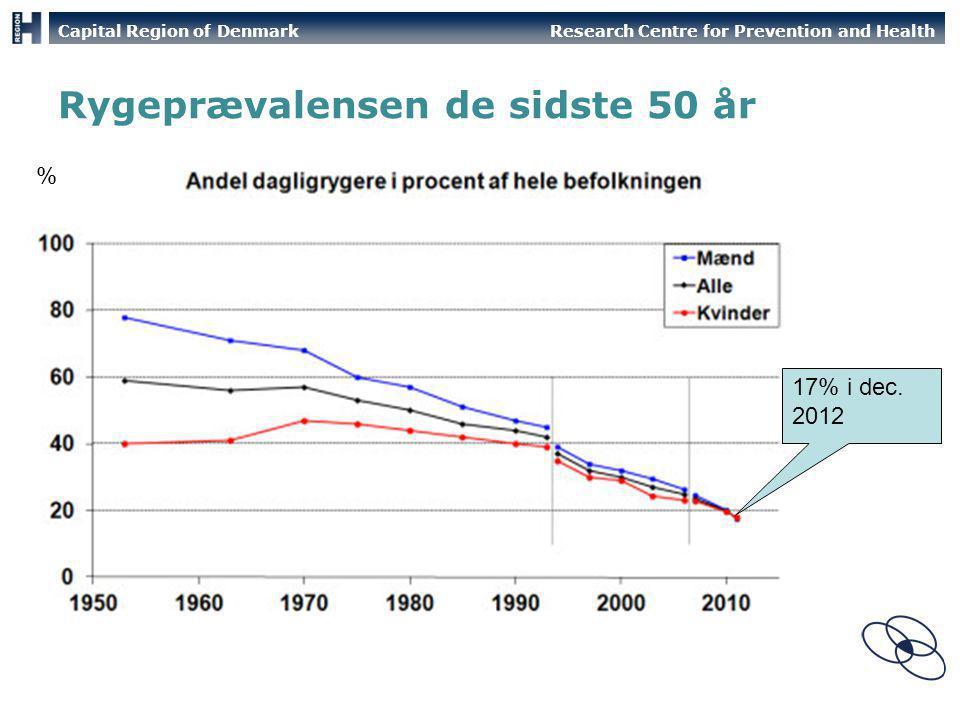 Rygeprævalensen de sidste 50 år