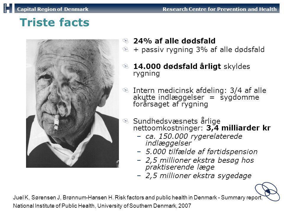 Triste facts 24% af alle dødsfald + passiv rygning 3% af alle dødsfald