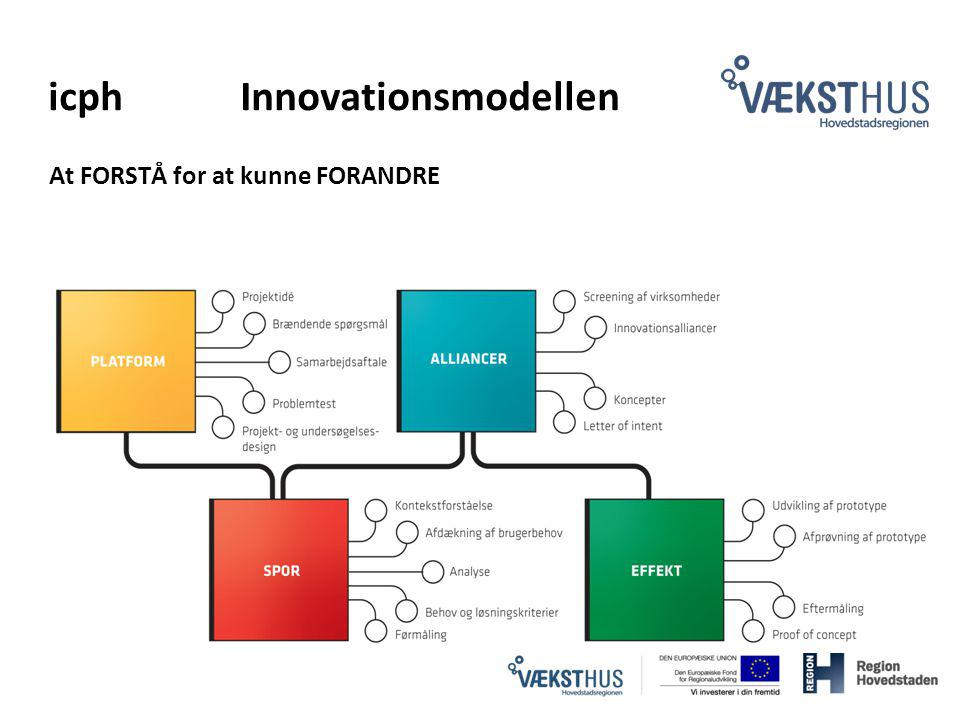 icph Innovationsmodellen