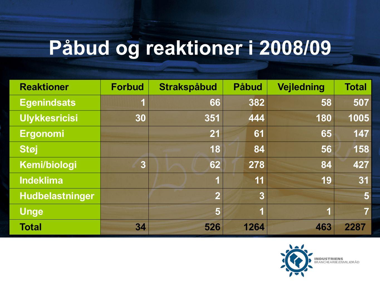 Påbud og reaktioner i 2008/09 Reaktioner Forbud Strakspåbud Påbud