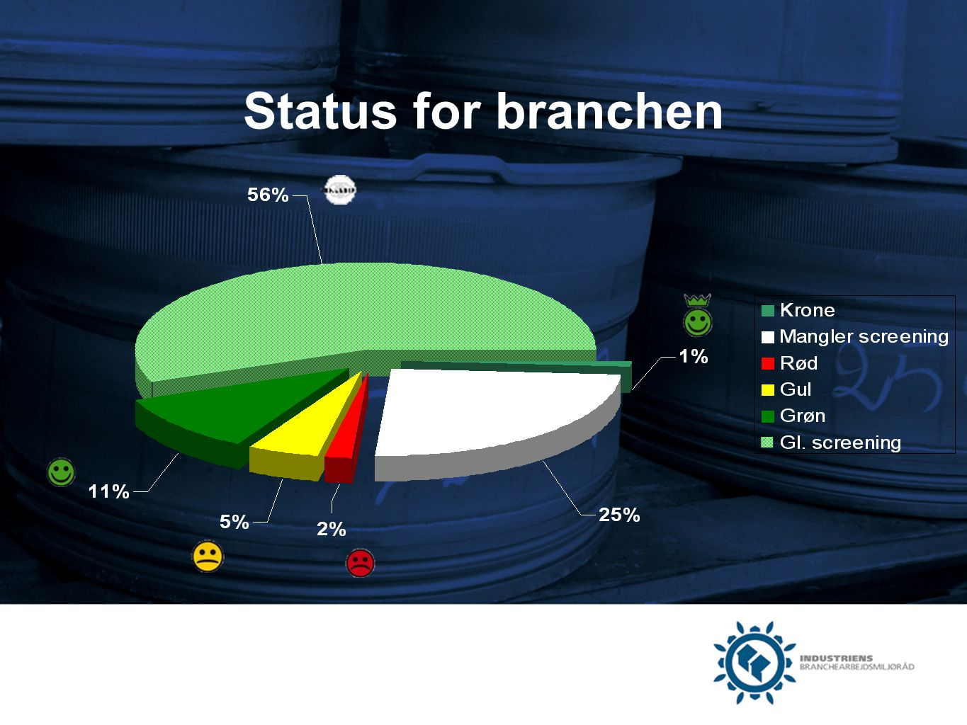 Status for branchen