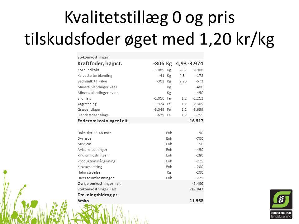 Kvalitetstillæg 0 og pris tilskudsfoder øget med 1,20 kr/kg