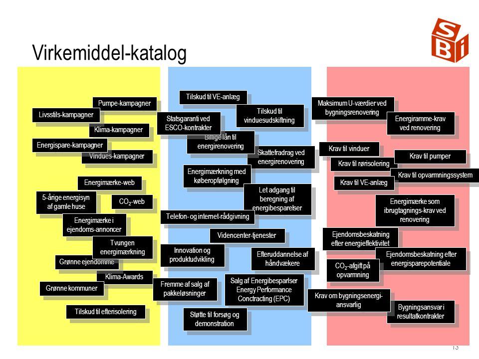 Virkemiddel-katalog Tilskud til VE-anlæg. Pumpe-kampagner. Maksimum U-værdier ved bygningsrenovering.