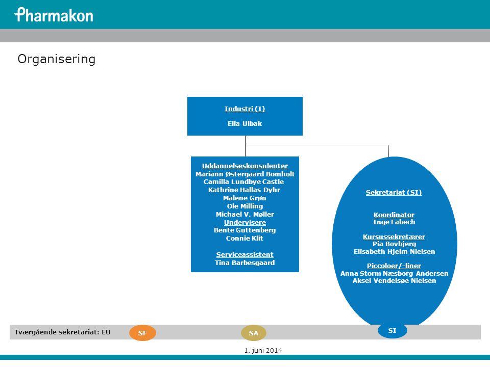Organisering Industri (I) Ella Ulbak Uddannelseskonsulenter