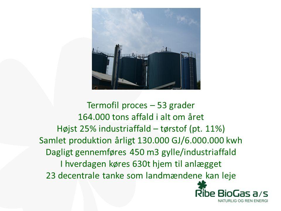 Termofil proces – 53 grader 164
