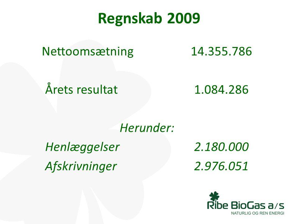 Regnskab 2009 Nettoomsætning 14.355.786 Årets resultat 1.084.286 Herunder: Henlæggelser 2.180.000 Afskrivninger 2.976.051