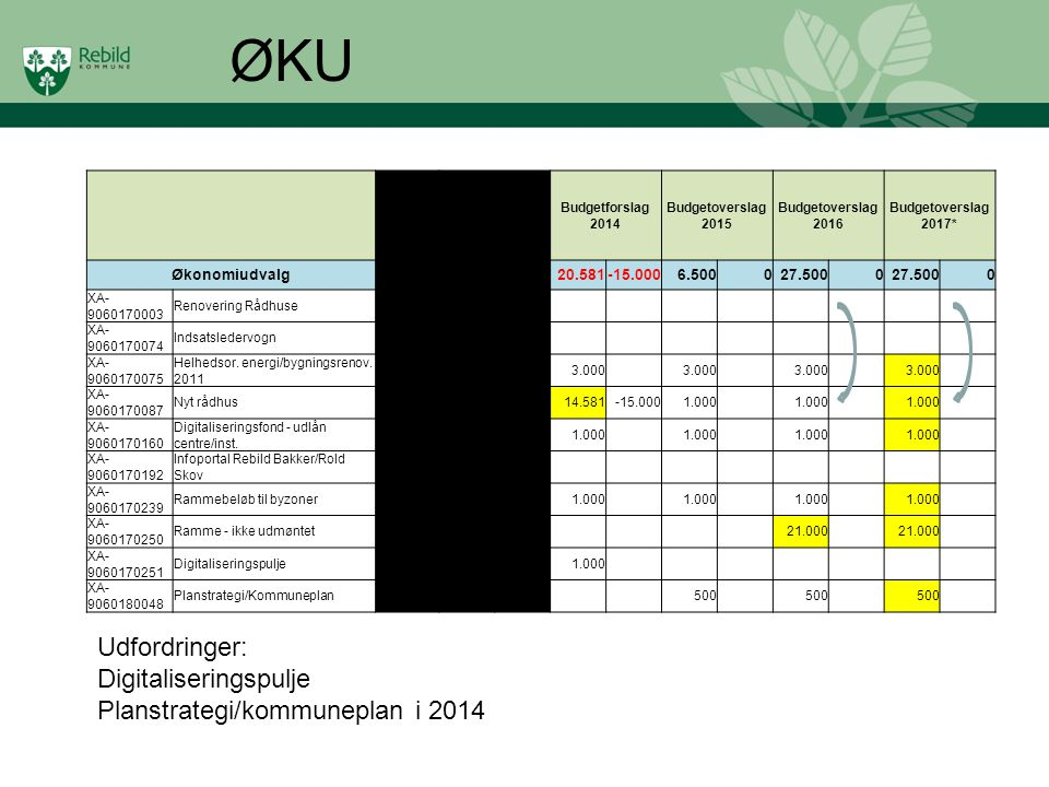 ØKU Udfordringer: Digitaliseringspulje Planstrategi/kommuneplan i 2014