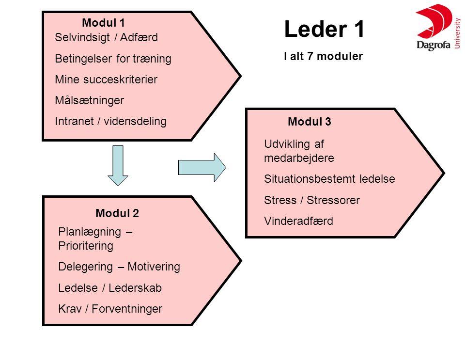 Leder 1 Modul 1 I alt 7 moduler Selvindsigt / Adfærd