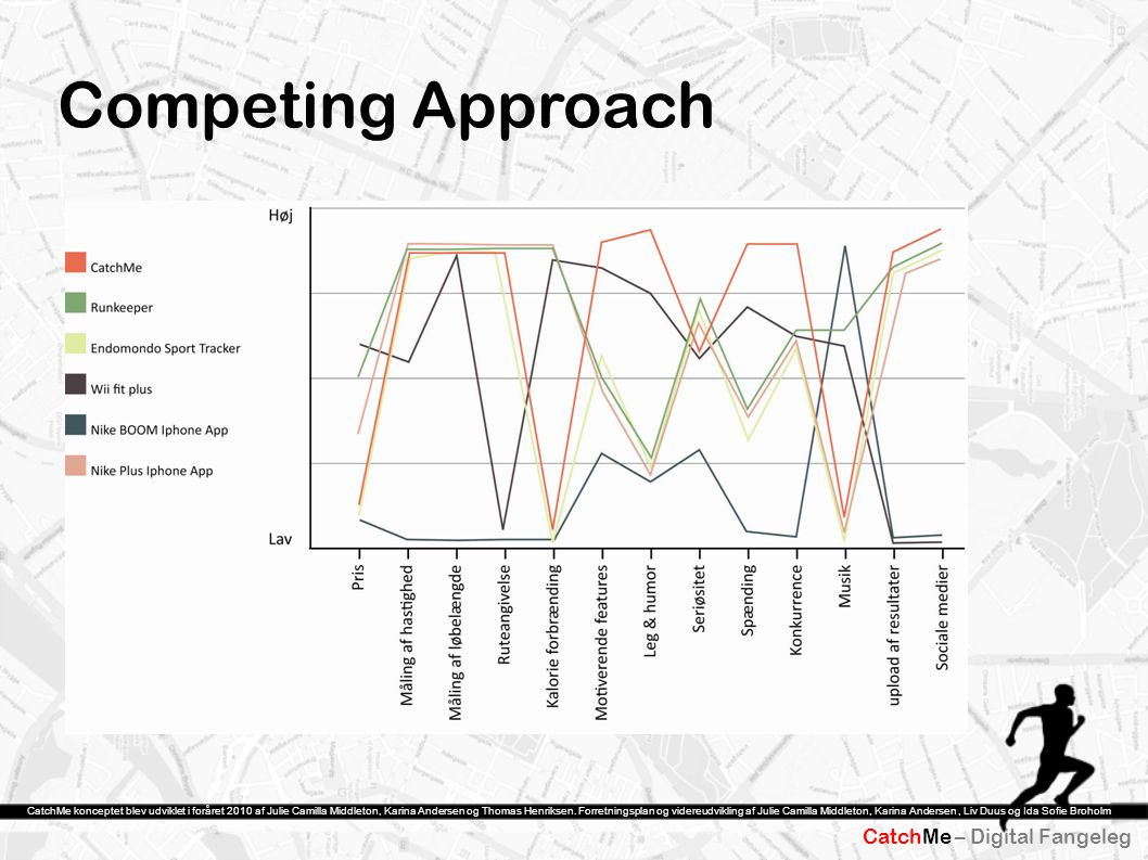 Competing Approach Strategilærrede CatchMe – Digital Fangeleg
