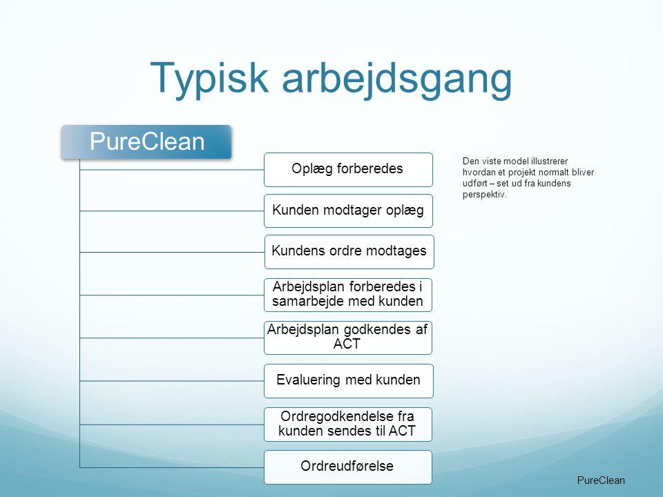 Typisk arbejdsgang PureClean Oplæg forberedes Kunden modtager oplæg