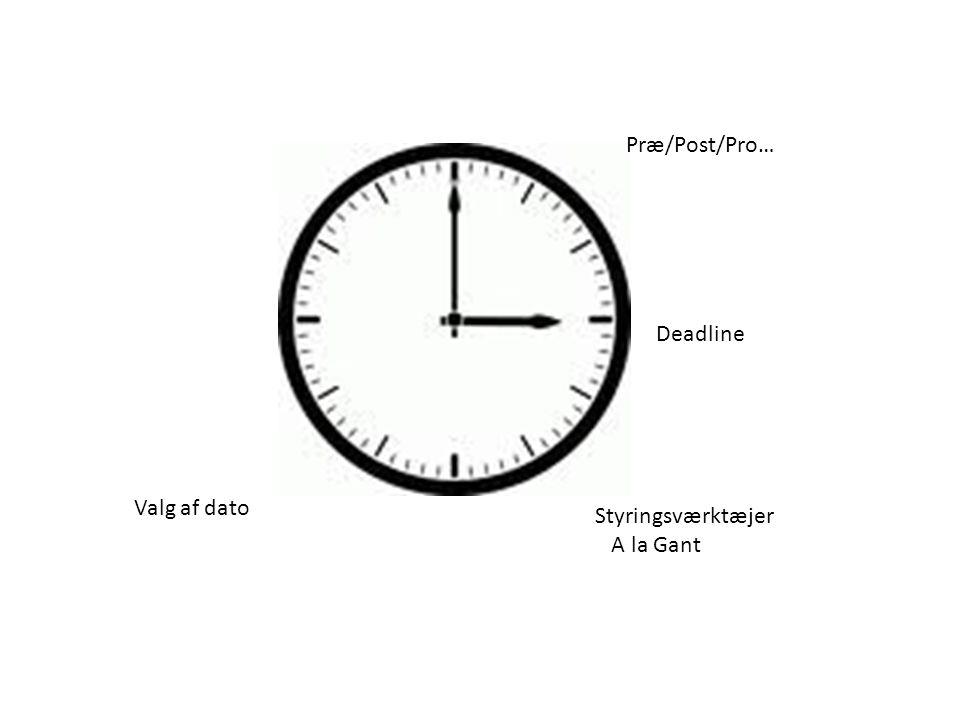 Præ/Post/Pro… Deadline Valg af dato Styringsværktæjer A la Gant