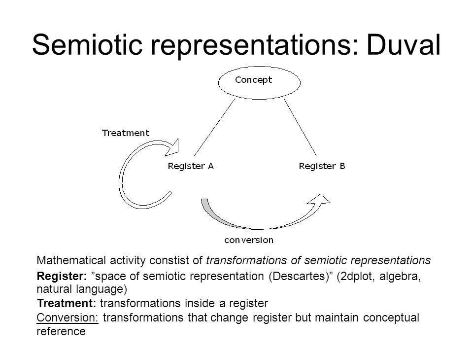 Semiotic representations: Duval