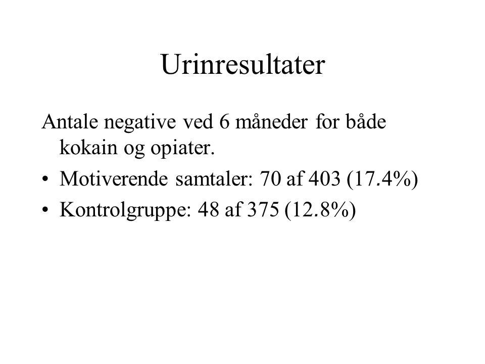 Urinresultater Antale negative ved 6 måneder for både kokain og opiater. Motiverende samtaler: 70 af 403 (17.4%)