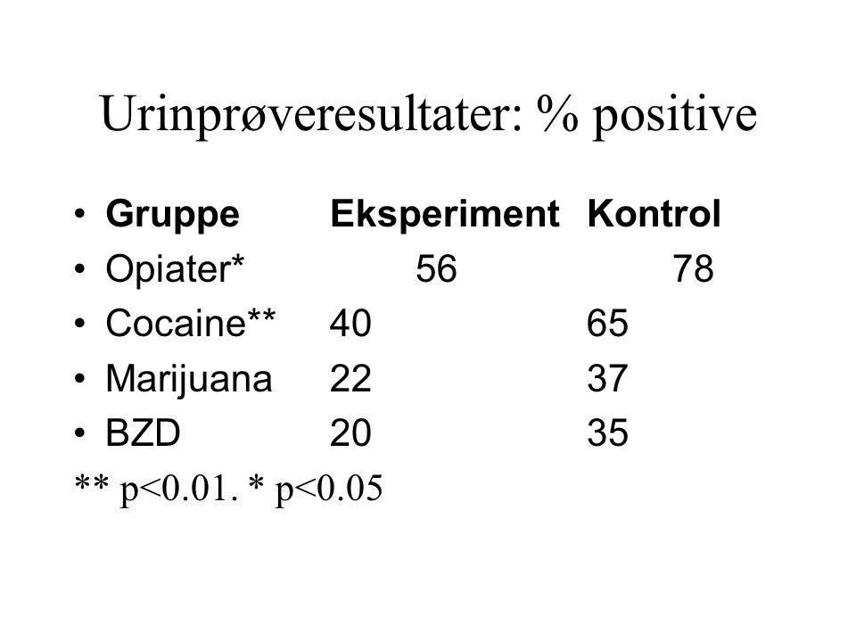 Urinprøveresultater: % positive