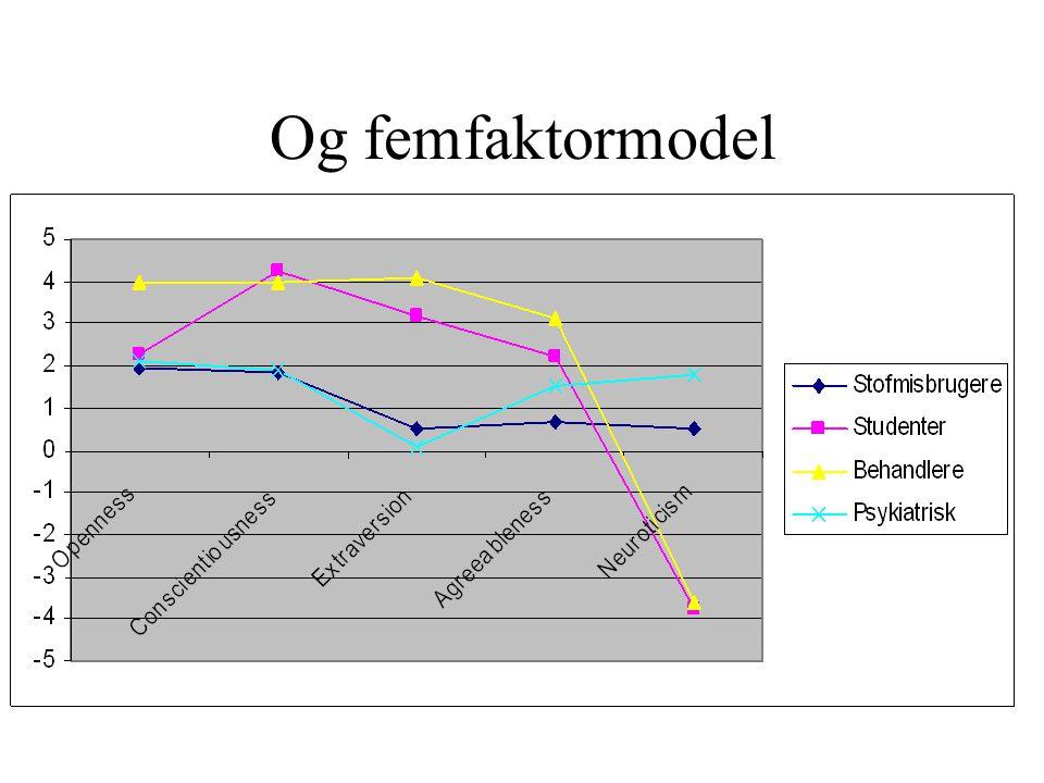 Og femfaktormodel