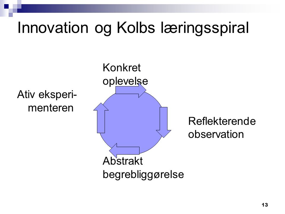 Innovation og Kolbs læringsspiral