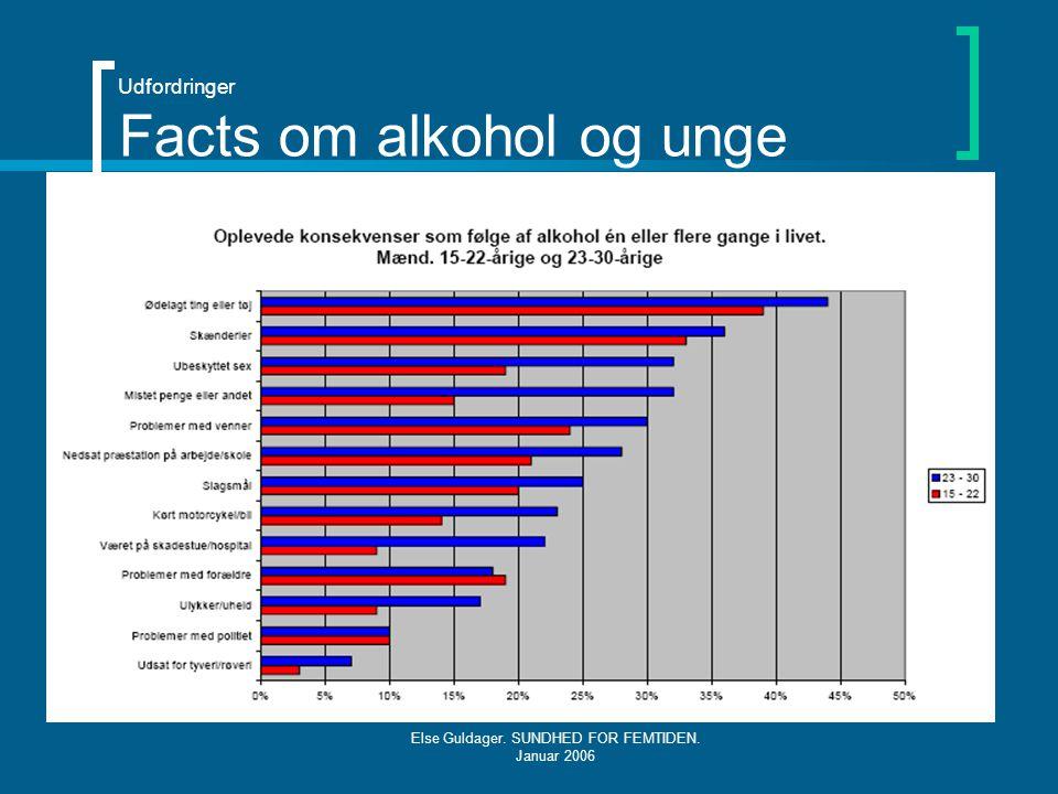 Udfordringer Facts om alkohol og unge