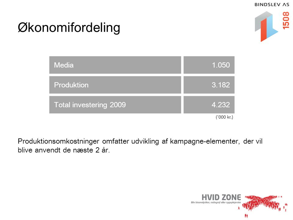 Økonomifordeling Media 1.050 Produktion 3.182 Total investering 2009