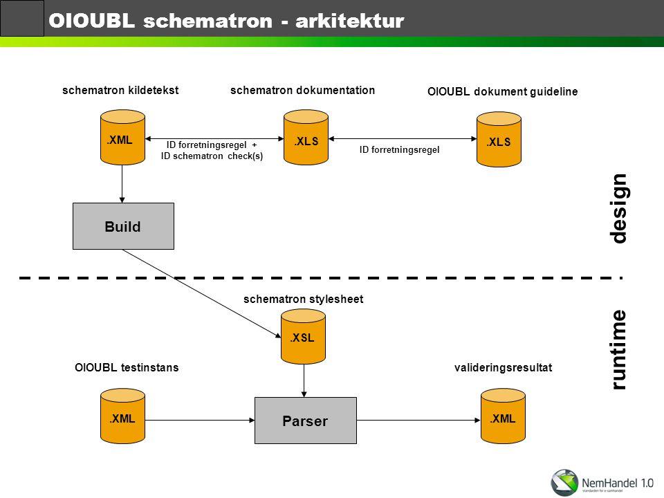 OIOUBL schematron - arkitektur