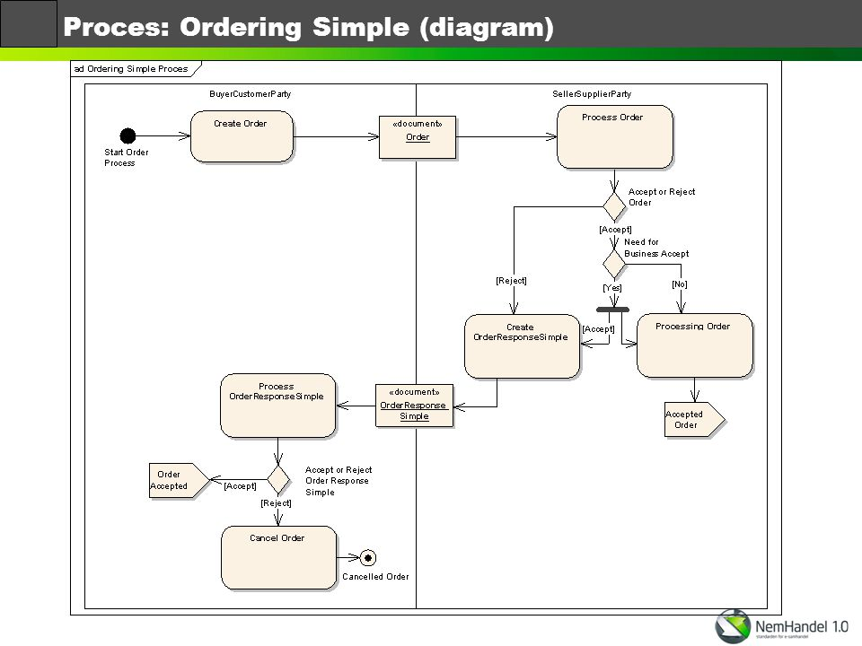 Proces: Ordering Simple (diagram)