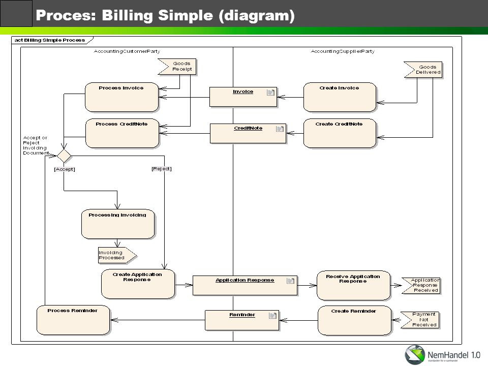 Proces: Billing Simple (diagram)