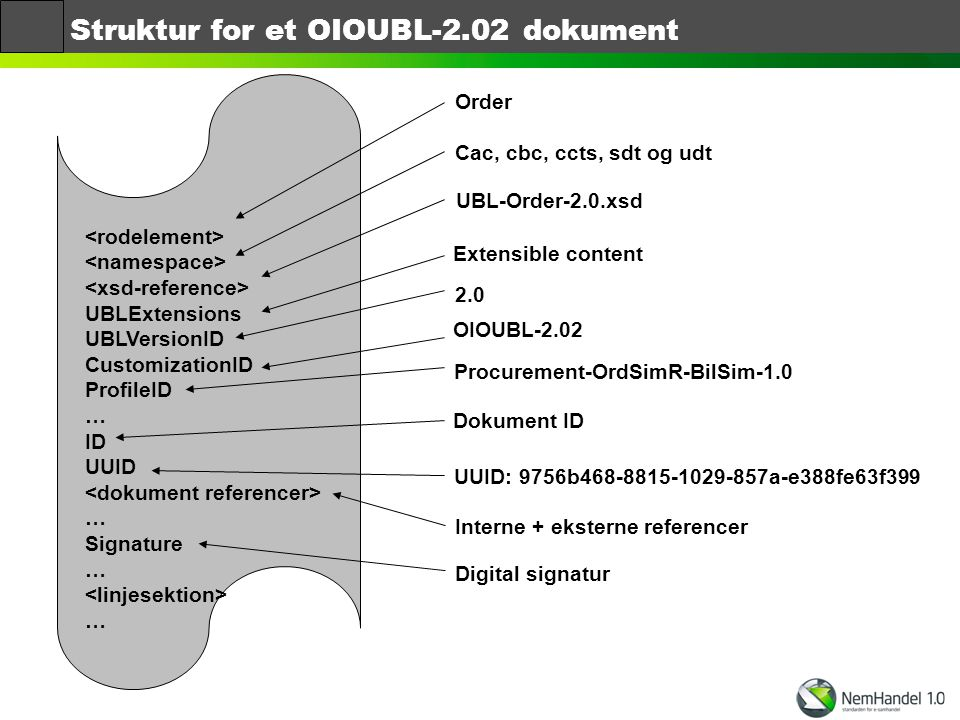 Struktur for et OIOUBL-2.02 dokument